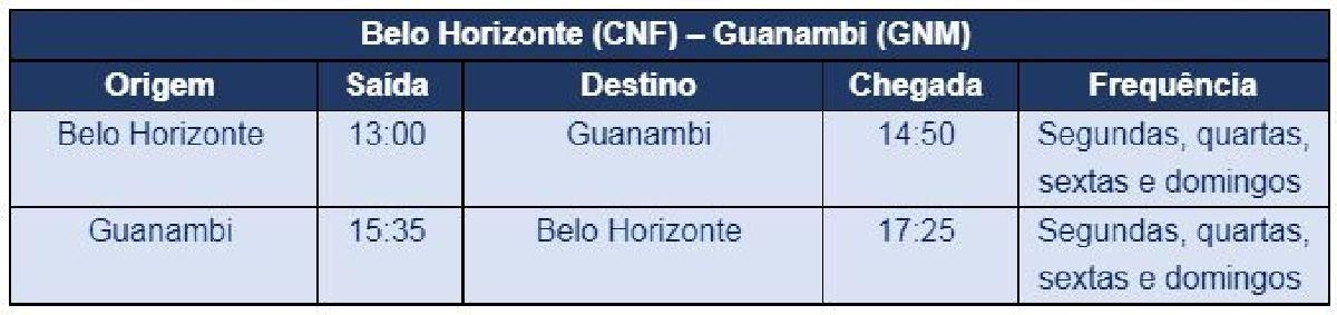 DIA HISTÓRICO: AZUL POUSA PELA PRIMEIRA VEZ EM GUANAMBI E DÁ INÍCIO A VOOS REGULARES NA CIDADE