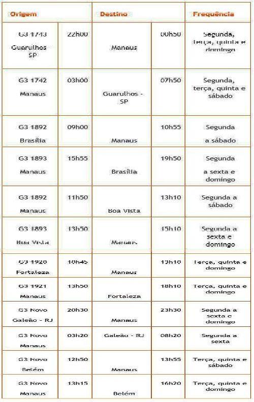 GOL COMPLETA 18 ANOS DE OPERAÇÕES EM MANAUS E AJUDA NO COMBATE À PANDEMIA